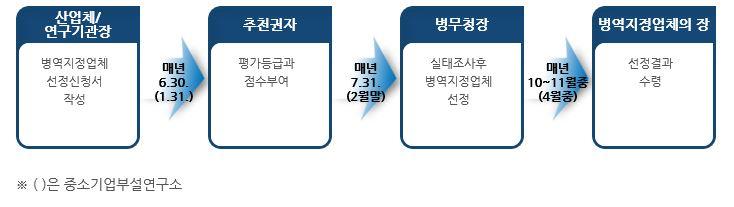 전문연구요원지정업체선정업무흐름도.JPG